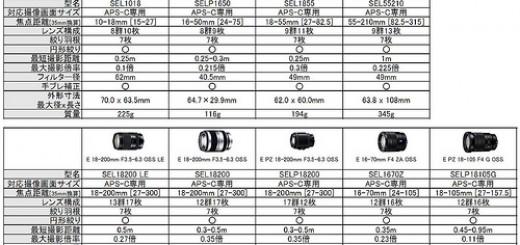 【交換レンズ(ソニーEマウント用)】【カールツァイスレンズ】【ファストハイブリッドAFに対応】【9月13日発売】SONY[ソニー] Vario-Tessar T E 16-70mm F4 ZA OSS SEL1670Z 【全国送料無料※一部を除く】 【02P01Sep13】